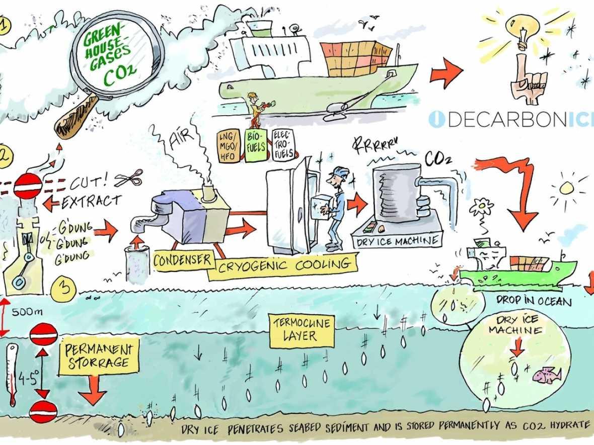 Shipowners explore novel carbon capture concept