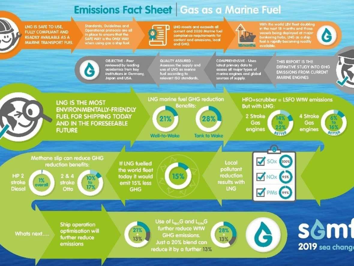 New video explains benefits of LNG