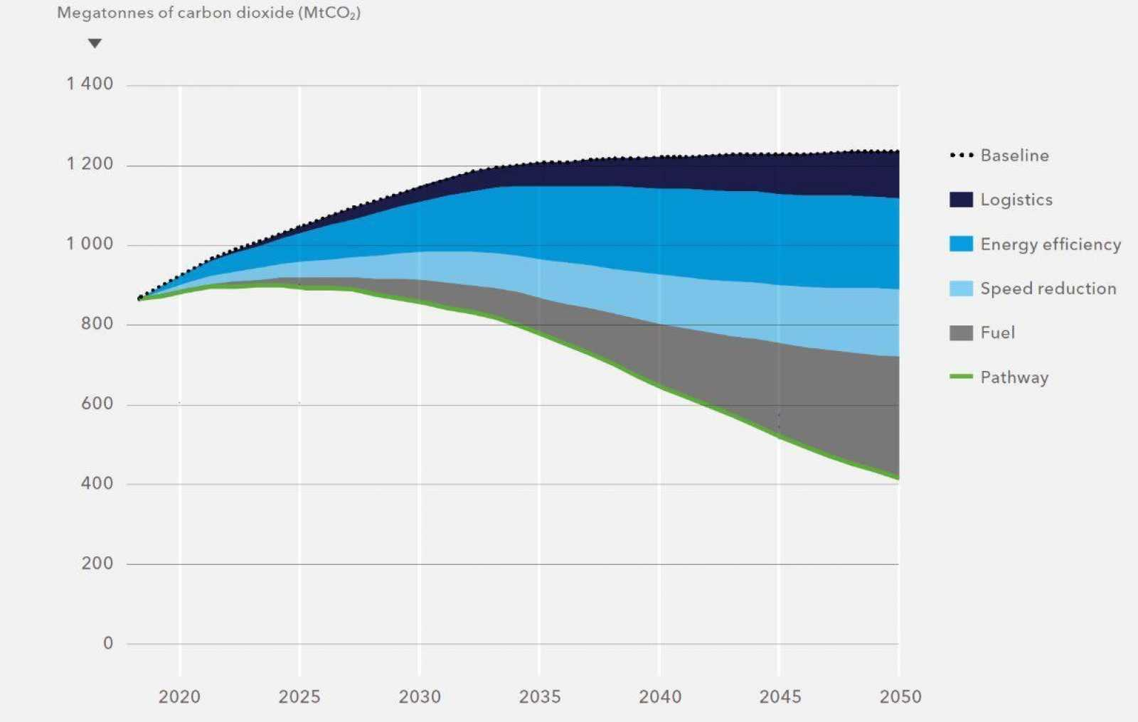 DNV GL Graph factors contributing to meeting IM Os 2050 goal