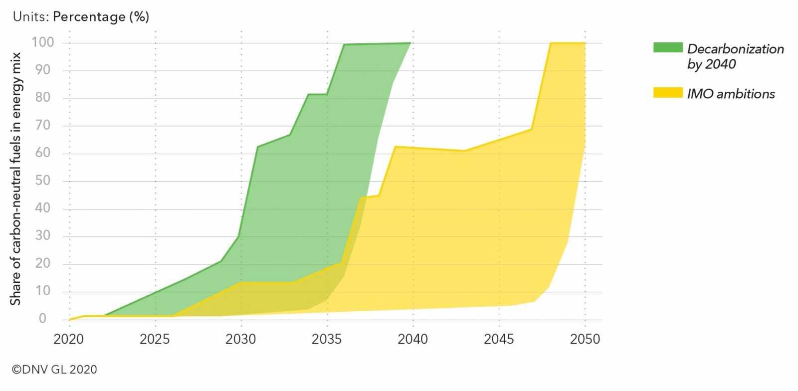 DNV GL graph Carbon share for 2040 decarbonisation