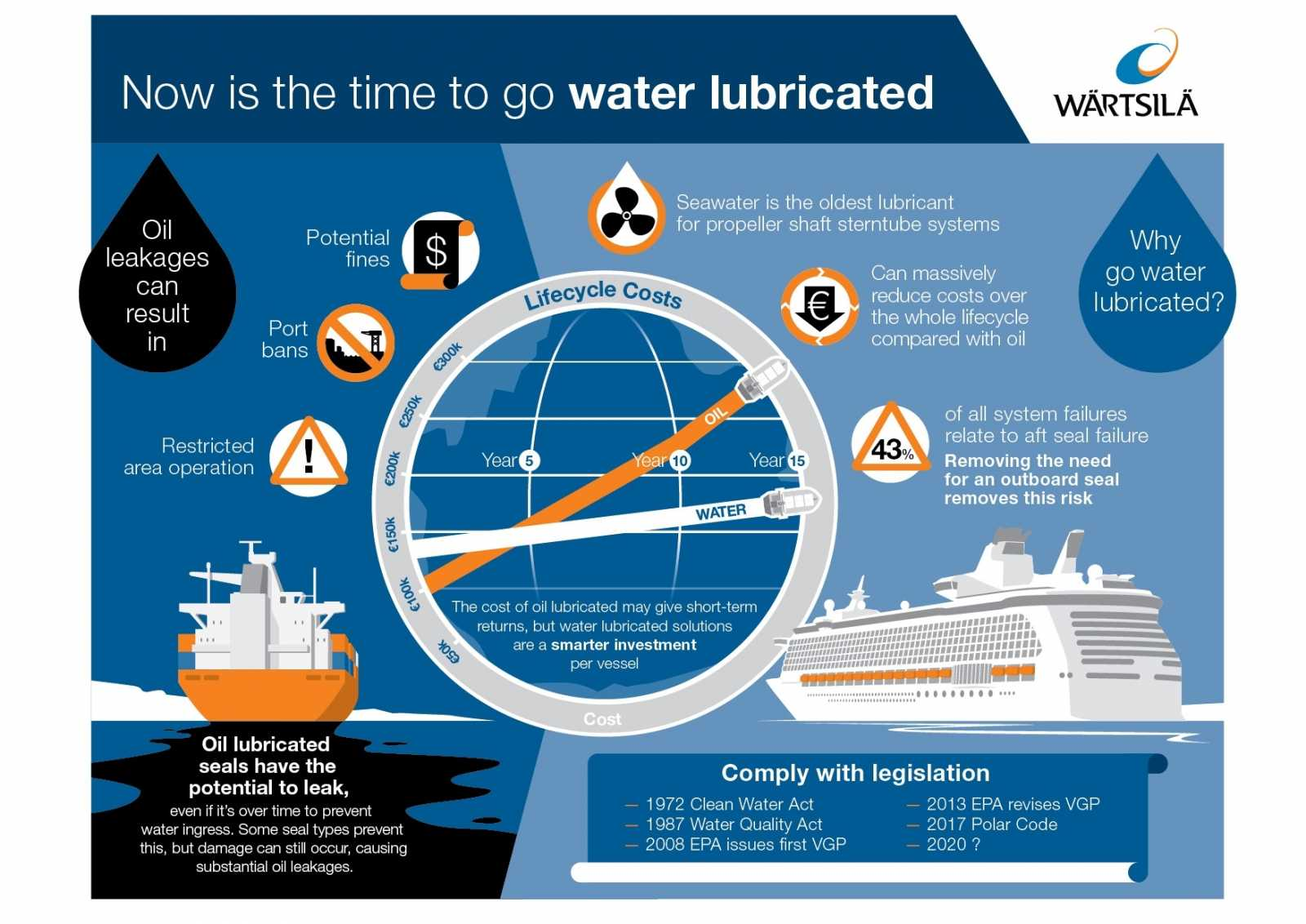 Water Lubricated Infographic